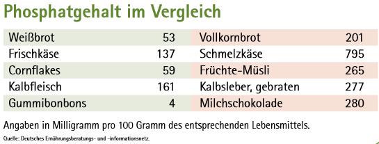 Gutes und böses Phosphat – Selbsthilfe Niere Mittelhessen e.V.